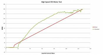 Team 24C's motor output graph