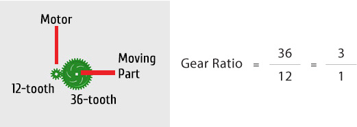 3-to-1 gear ratio