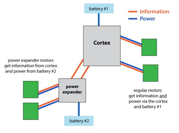 Simpler diagram of how power expander works